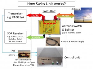 swiss_unit_l