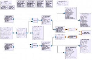 HackRF Oneを用いたデュアルレシーブAM放送受信フローその2。受信はできるが・・・・