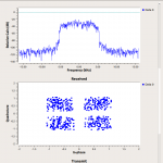 4値PSK Red Pitaya側送信信号スペクトル(GNU Radio上)
